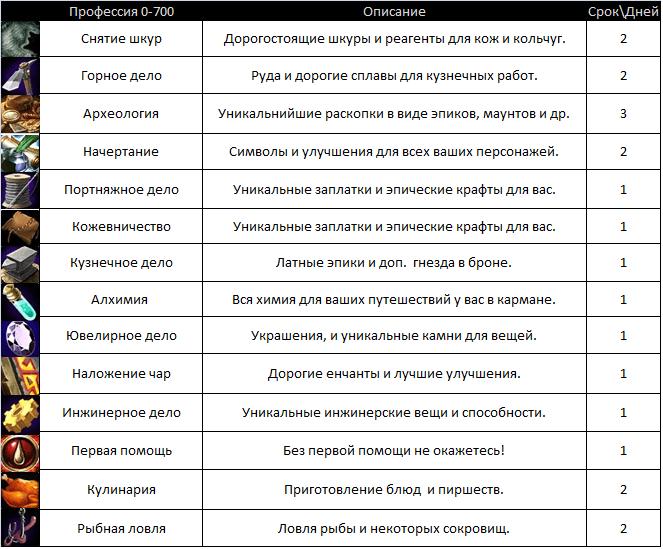 прокачка проффессий